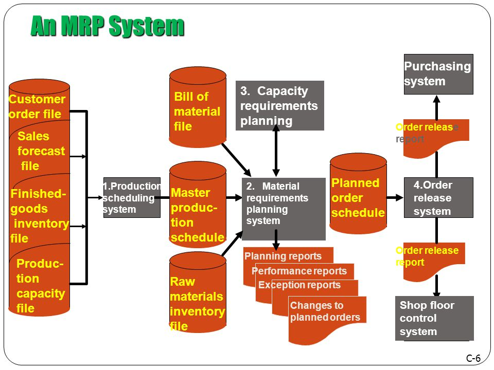 An MRP Syste m Cust order MRP INV BOM Prod Plan Update Purch System Prod System Prod & Purch Prod Control Sum PURCH ORDER PROD SHEDULE RM USE RDER F/G Prod rep DELIVR ORDER