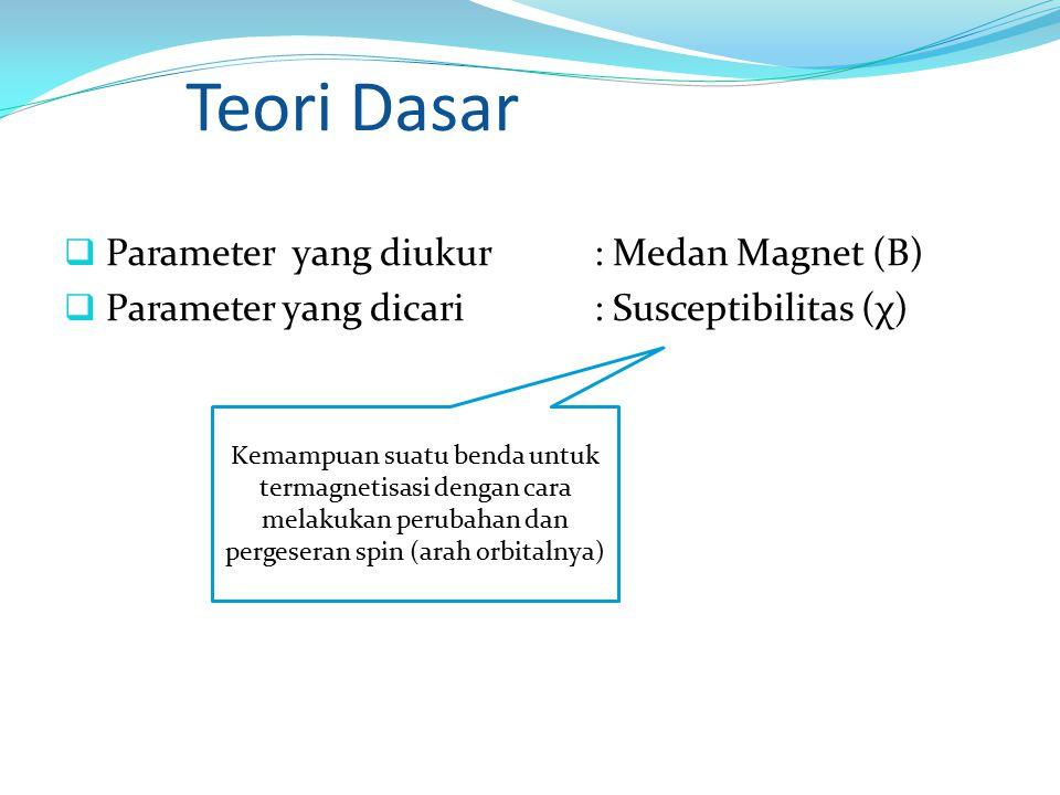 Teori Dasar  Parameter yang diukur: Medan Magnet (B)  Parameter yang dicari: Susceptibilitas (χ) Kemampuan suatu benda untuk termagnetisasi dengan c