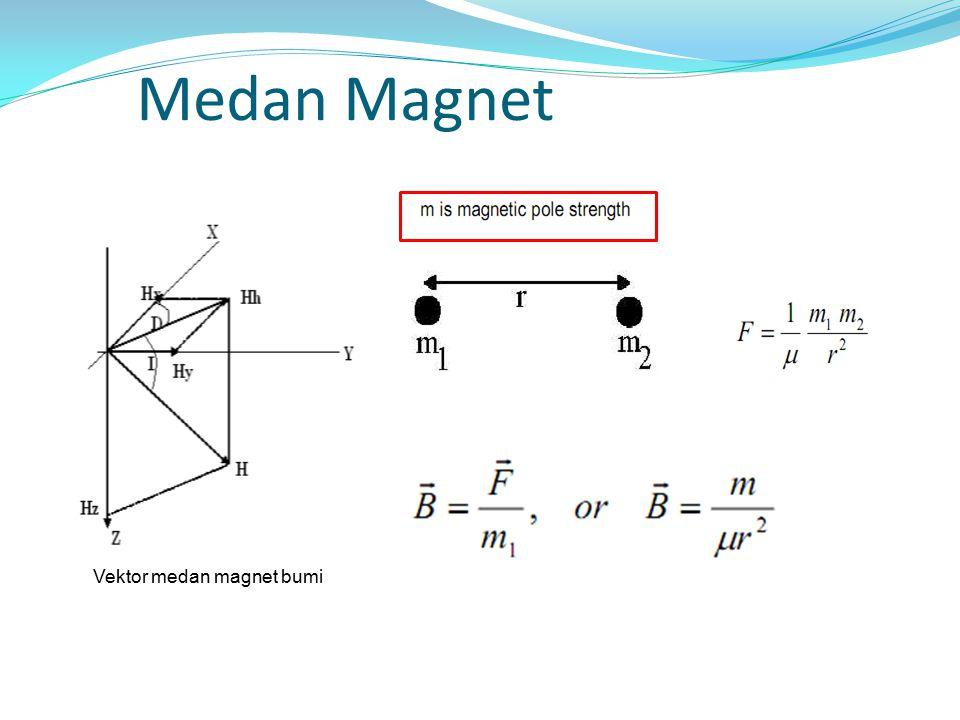 Medan Magnet Vektor medan magnet bumi