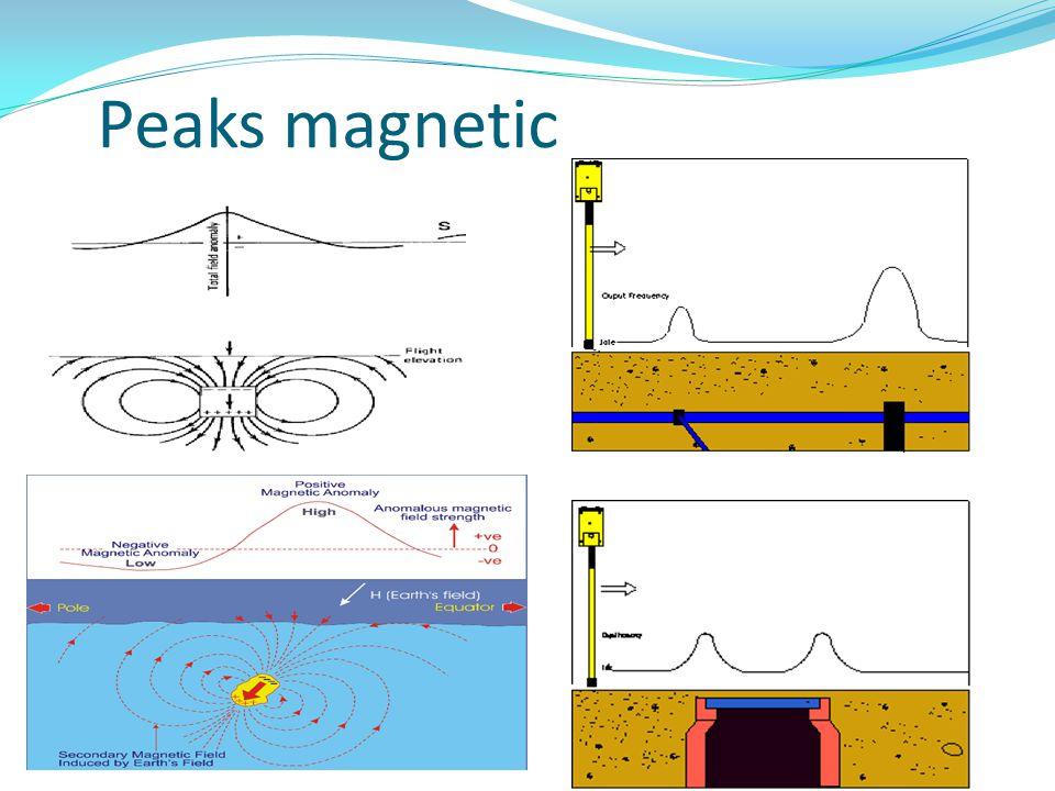Aplikasi Magnetik dalam lingkungan  Mencari singkapan candi (benda arkeologi)  Mendeteksi keberadaan pipa - logam  Memetakan struktur pondasi pelabuhan