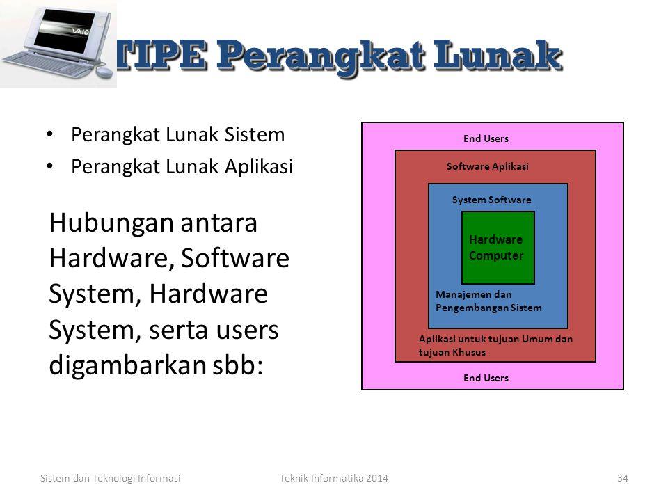 Sistem dan Teknologi InformasiTeknik Informatika 201433 Fungsi Perangkat Lunak Fungsi Perangkat Lunak Mengelola sumber daya komputer Mengembangkan sar