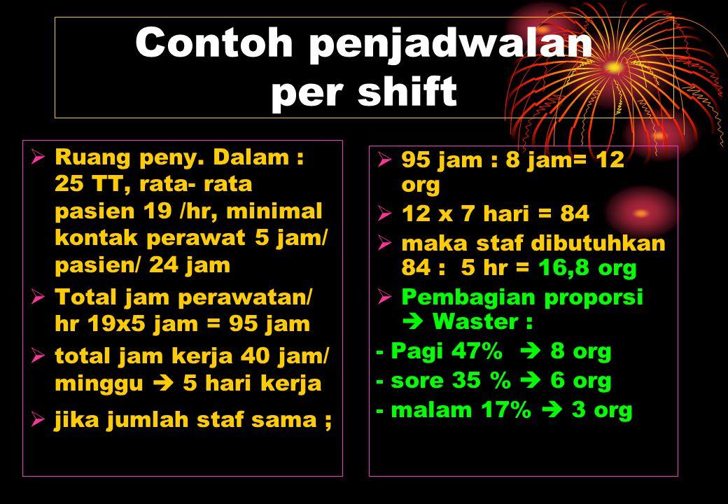 Contoh penjadwalan per shift  Ruang peny. Dalam : 25 TT, rata- rata pasien 19 /hr, minimal kontak perawat 5 jam/ pasien/ 24 jam  Total jam perawatan