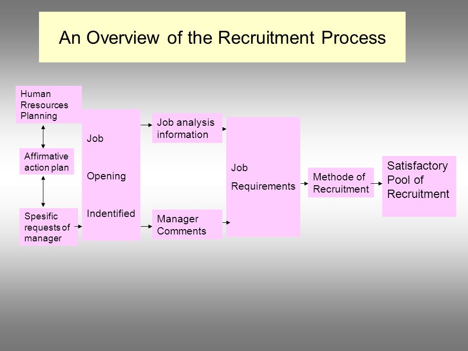 An Overview of the Recruitment Process Human Rresources Planning Affirmative action plan Spesific requests of manager Job Opening Indentified Job anal