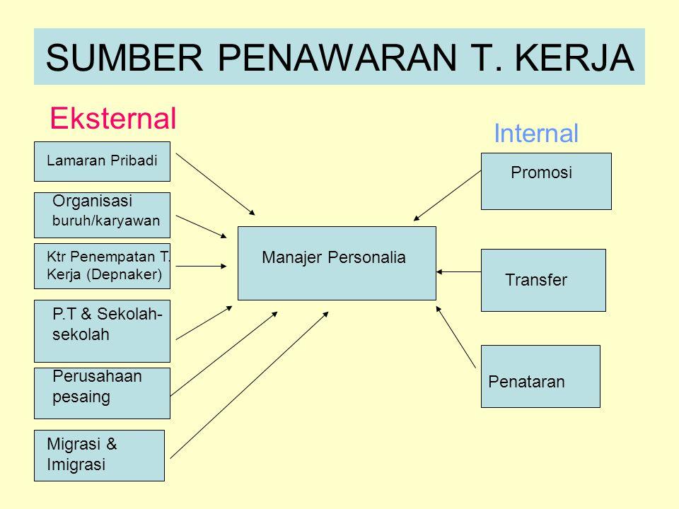 SUMBER PENAWARAN T.KERJA Eksternal Lamaran Pribadi Organisasi buruh/karyawan Ktr Penempatan T.