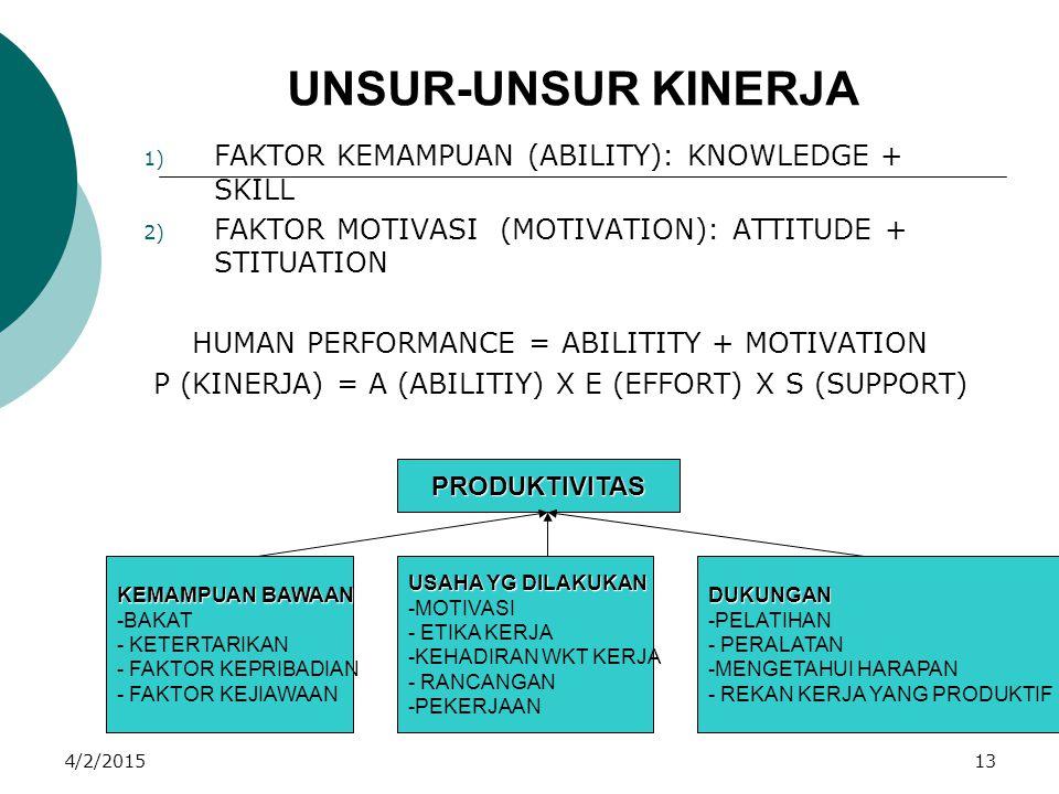 4/2/201513 UNSUR-UNSUR KINERJA 1) FAKTOR KEMAMPUAN (ABILITY): KNOWLEDGE + SKILL 2) FAKTOR MOTIVASI (MOTIVATION): ATTITUDE + STITUATION HUMAN PERFORMAN