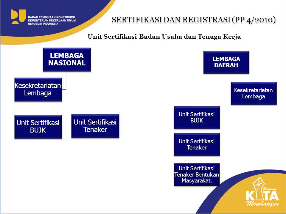 LEMBAGA NASIONAL Unit Sertifikasi BUJK Unit Sertifikasi Tenaker Kesekretariatan Lembaga LEMBAGA DAERAH Unit Sertifikasi BUJK Unit Sertifikasi Tenaker