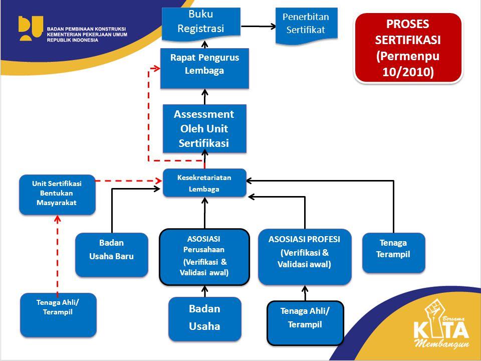 PROSES SERTIFIKASI (Permenpu 10/2010) PROSES SERTIFIKASI (Permenpu 10/2010) Badan Usaha Baru Badan Usaha Baru Tenaga Terampil Rapat Pengurus Lembaga A