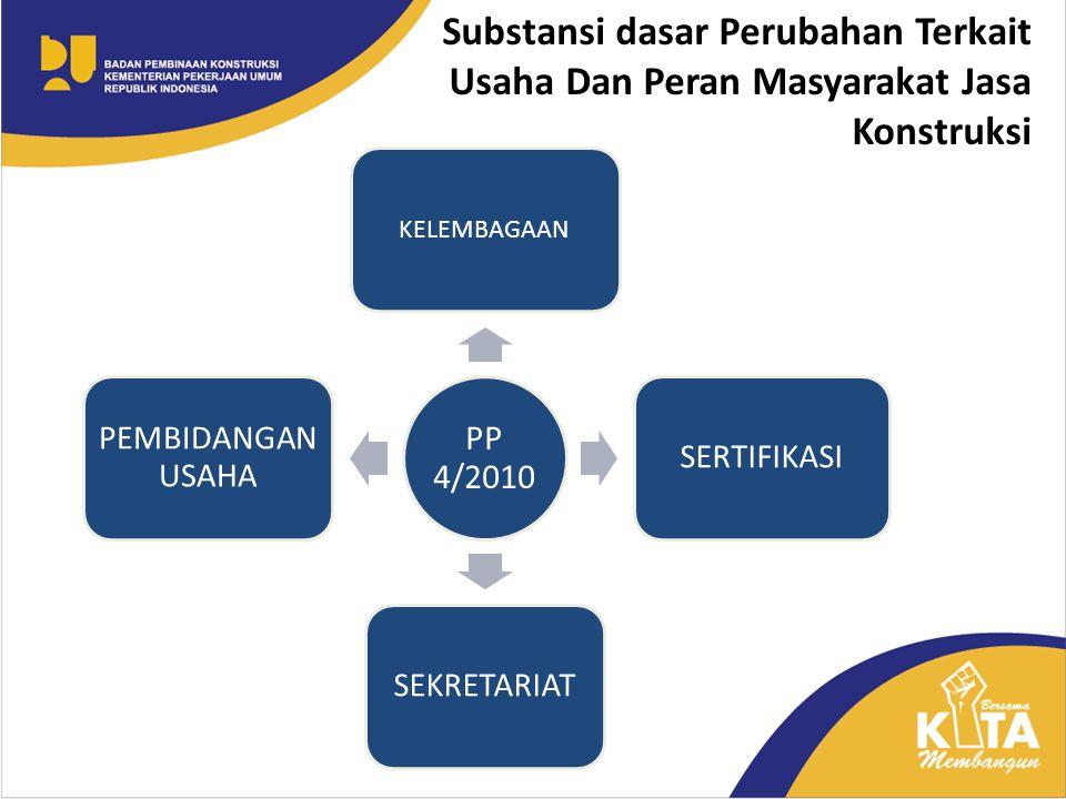 LEMBAGA NASIONAL Unit Sertifikasi BUJK Unit Sertifikasi Tenaker Kesekretariatan Lembaga LEMBAGA DAERAH Unit Sertifikasi BUJK Unit Sertifikasi Tenaker Unit Sertifikasi Tenaker Bentukan Masyarakat.