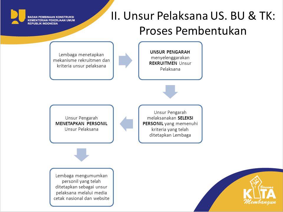 II. Unsur Pelaksana US. BU & TK: Proses Pembentukan Lembaga menetapkan mekanisme rekruitmen dan kriteria unsur pelaksana UNSUR PENGARAH menyelenggarak