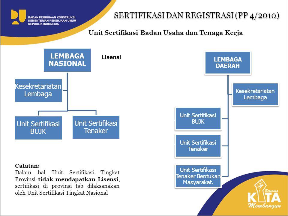 Mekanisme Pemberian Lisensi USBU Tkt Provinsi Lembaga tingkat Provinsi mengajukan permohonan lisensi unit sertifikasi badan usaha kepada LPJKN Klarifikasi oleh LPJKN bila diperlukan Penilaian oleh LPJKN: 1.