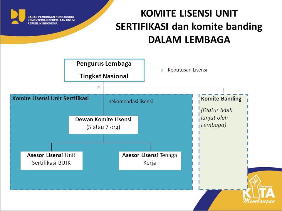 KOMITE LISENSI UNIT SERTIFIKASI dan komite banding DALAM LEMBAGA Pengurus Lembaga Tingkat Nasional Komite Lisensi Unit Sertifikasi Dewan Komite Lisens