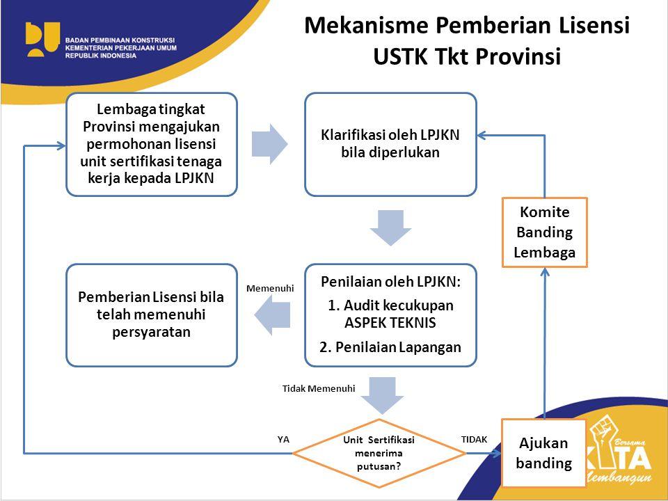 Mekanisme Pemberian Lisensi USTK Tkt Provinsi Lembaga tingkat Provinsi mengajukan permohonan lisensi unit sertifikasi tenaga kerja kepada LPJKN Klarif