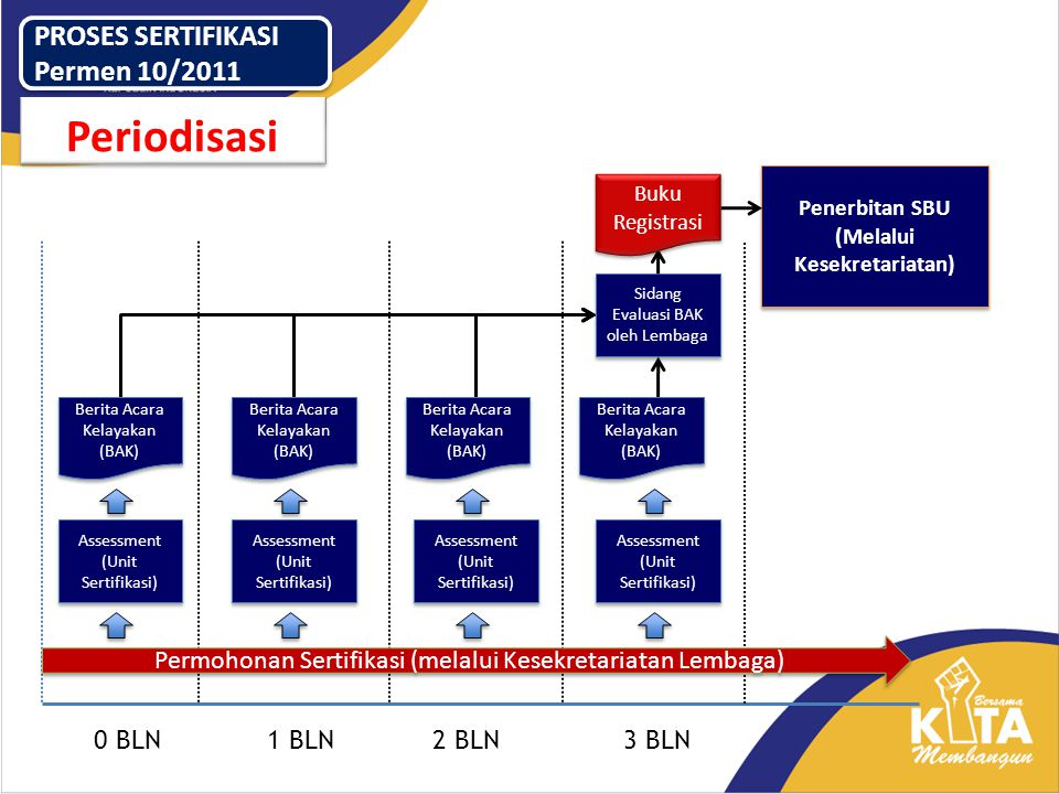 0 BLN1 BLN2 BLN3 BLN Permohonan Sertifikasi (melalui Kesekretariatan Lembaga) Assessment (Unit Sertifikasi) Penerbitan SBU (Melalui Kesekretariatan) A