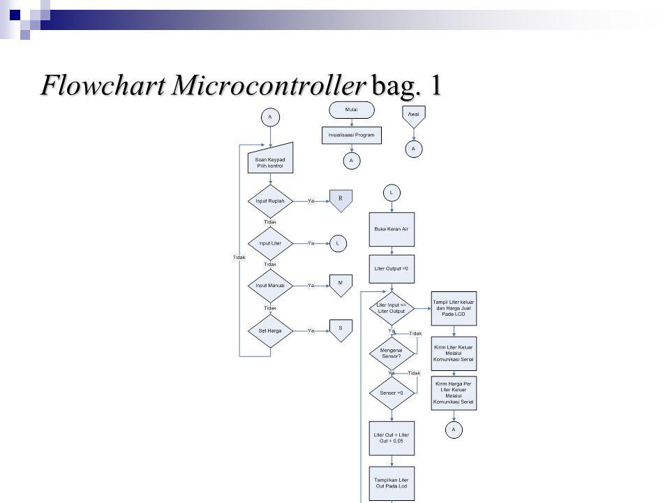 Flowchart Microcontroller bag. 1