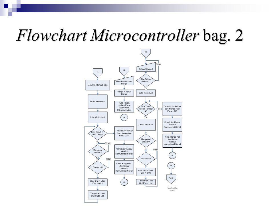 Flowchart Microcontroller bag. 2