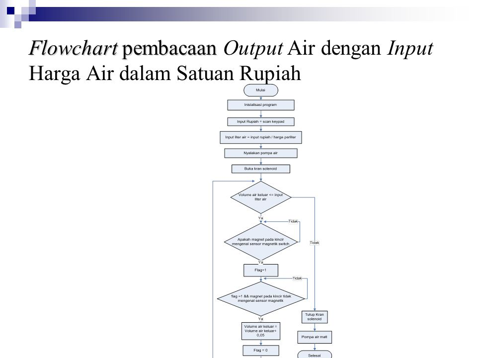 Flowchart pembacaan Flowchart pembacaan Output Air dengan Input Harga Air dalam Satuan Rupiah