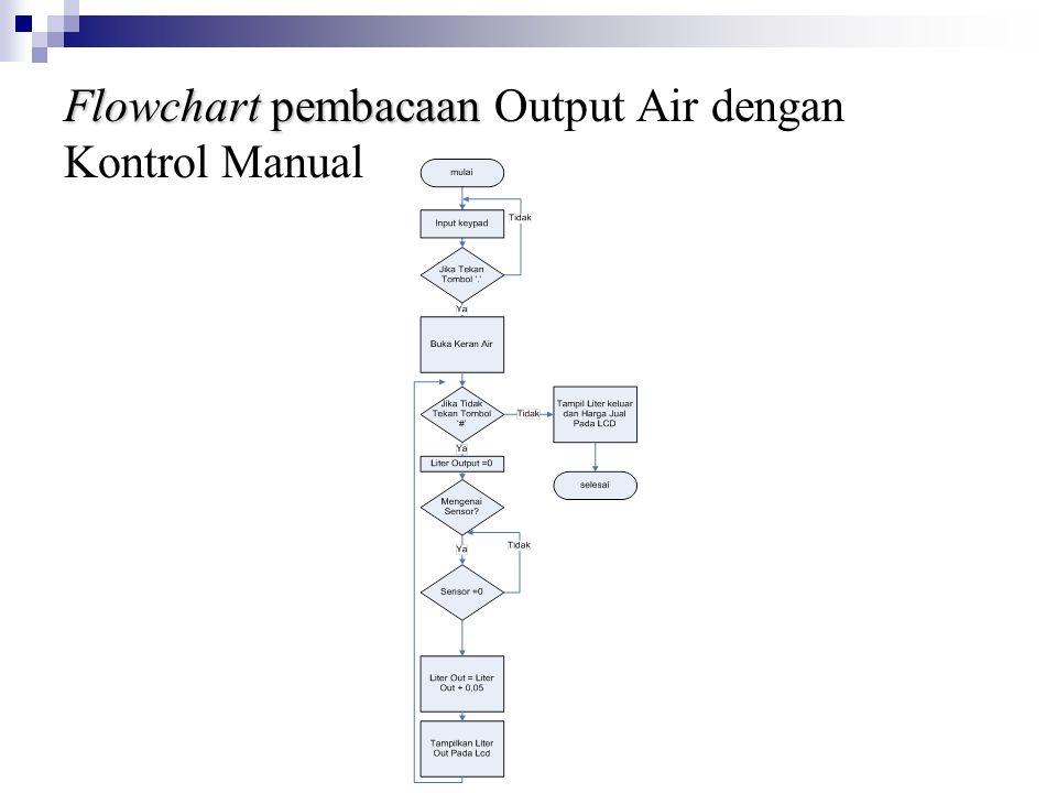 Flowchart pembacaan Flowchart pembacaan Output Air dengan Kontrol Manual