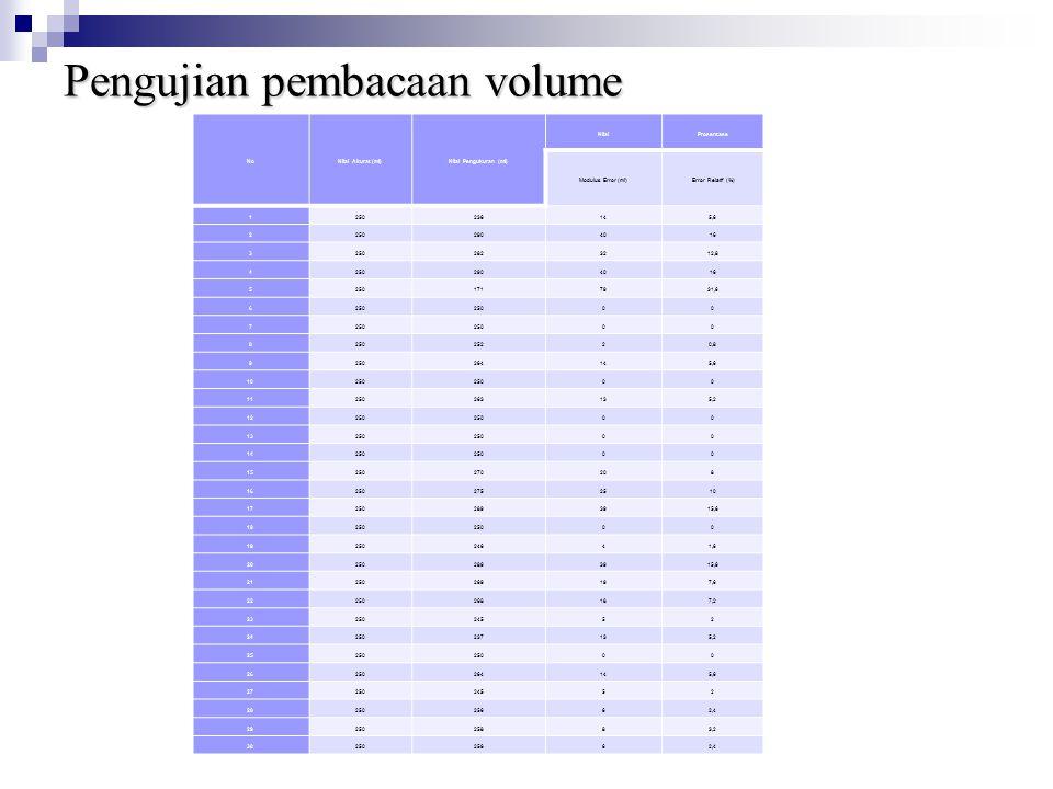 Pengujian pembacaan volume NoNilai Akurat (ml)Nilai Pengukuran (ml) NilaiProsentase Modulus Error (ml) Error Relatif (%) 1250236145,6 22502904016 3250