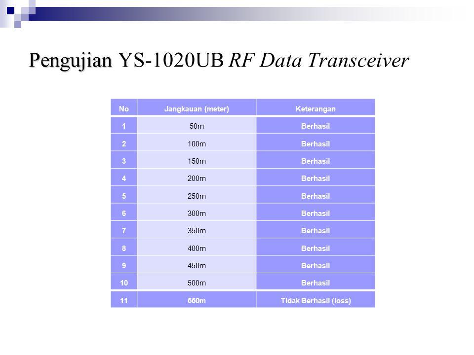 Pengujian Pengujian YS-1020UB RF Data Transceiver NoJangkauan (meter)Keterangan 150mBerhasil 2100mBerhasil 3150mBerhasil 4200mBerhasil 5250mBerhasil 6300mBerhasil 7350mBerhasil 8400mBerhasil 9450mBerhasil 10500mBerhasil 11550mTidak Berhasil (loss)
