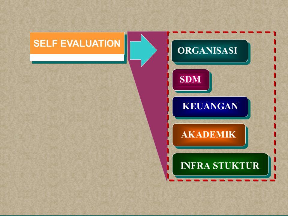 Self Evaluation (SE) (Buku I) Perencanaa n Renstra (Buku II) Rencana pada Masa Transisi (Buku III) Self Evaluation (SE) (Buku I) University Governance (III A) Tri Dharma Perguruan Tinggi (III B) Sumber Daya Manusia (III C) Finansial (III D) Infrastruktur (III E) Strategi Implementasi (III F)