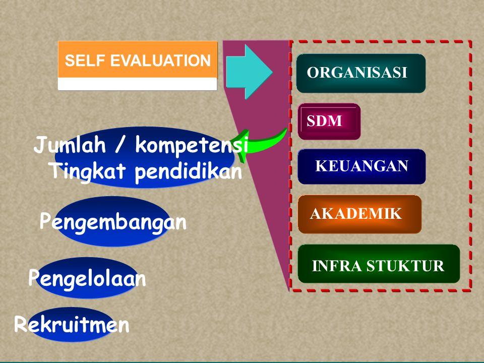 SELF EVALUATION SDM KEUANGAN AKADEMIK INFRA STUKTUR ORGANISASI Struktur dan Fungsi Mekanisme Rekruitment