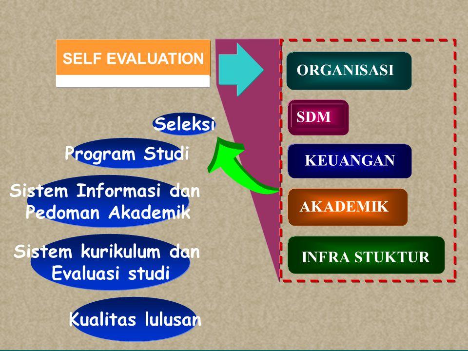 SELF EVALUATION SDM KEUANGAN AKADEMIK INFRA STUKTUR ORGANISASI Sumber Pendapatan Sistem Pengelolaan Alokasi Mekanisme Kontrol