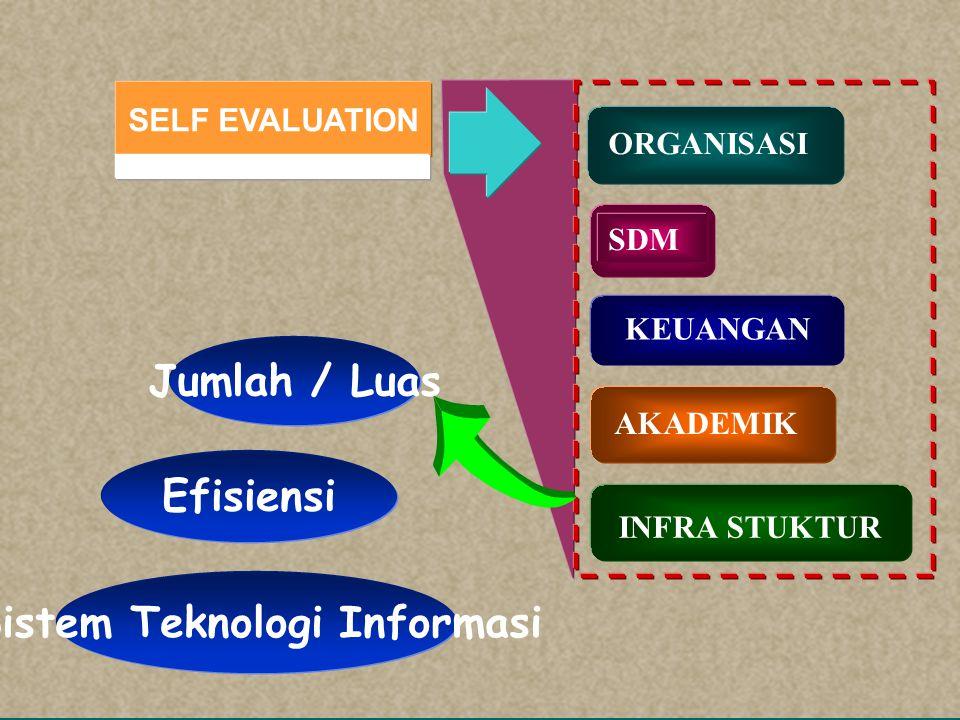 SELF EVALUATION SDM KEUANGAN AKADEMIK INFRA STUKTUR ORGANISASI Seleksi Program Studi Sistem Informasi dan Pedoman Akademik Sistem kurikulum dan Evaluasi studi Kualitas lulusan