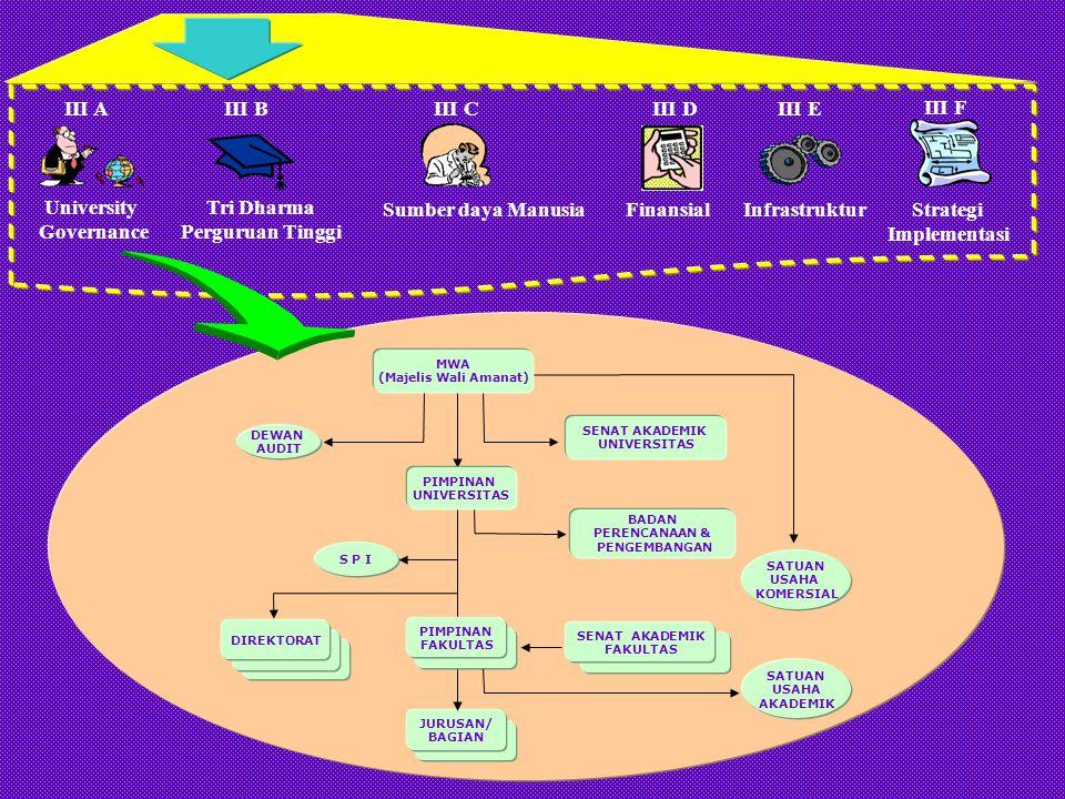 University Governance III A Tri Dharma Perguruan Tinggi III BIII C Sumber daya Manusia III D Finansial III E Infrastruktur III F Strategi Implementasi Rencana Pada Masa Transisi