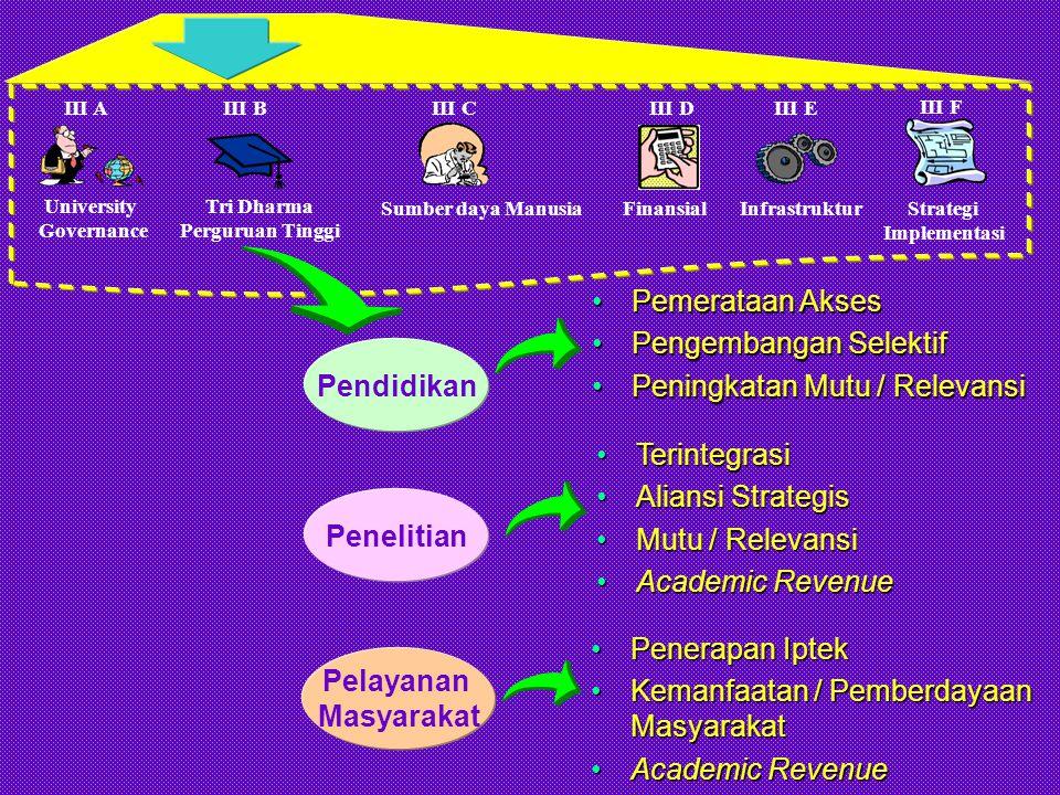 University Governance III A Tri Dharma Perguruan Tinggi III BIII C Sumber daya Manusia III D Finansial III E Infrastruktur III F Strategi Implementasi BADAN PERENCANAAN & PENGEMBANGAN S P I SATUAN USAHA KOMERSIAL SENAT AKADEMIK FAKULTAS JURUSAN/ BAGIAN SATUAN USAHA AKADEMIK SENAT AKADEMIK UNIVERSITAS PIMPINAN FAKULTAS DEWAN AUDIT MWA (Majelis Wali Amanat) DIREKTORAT PIMPINAN UNIVERSITAS