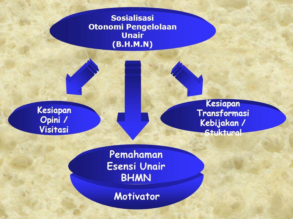 Transformasi Kelembagaan Unair Tantangan External Tantangan External Tantangan Internal Tantangan Internal  Kemandirian  Inovatif  Academic Excellence  Moralitas  Kemandirian  Inovatif  Academic Excellence  Moralitas