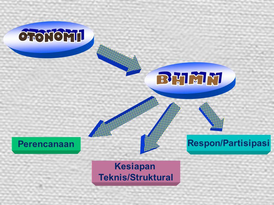 Budaya/Spirit AkuntabilitasCek & Balance Legalitas/Status
