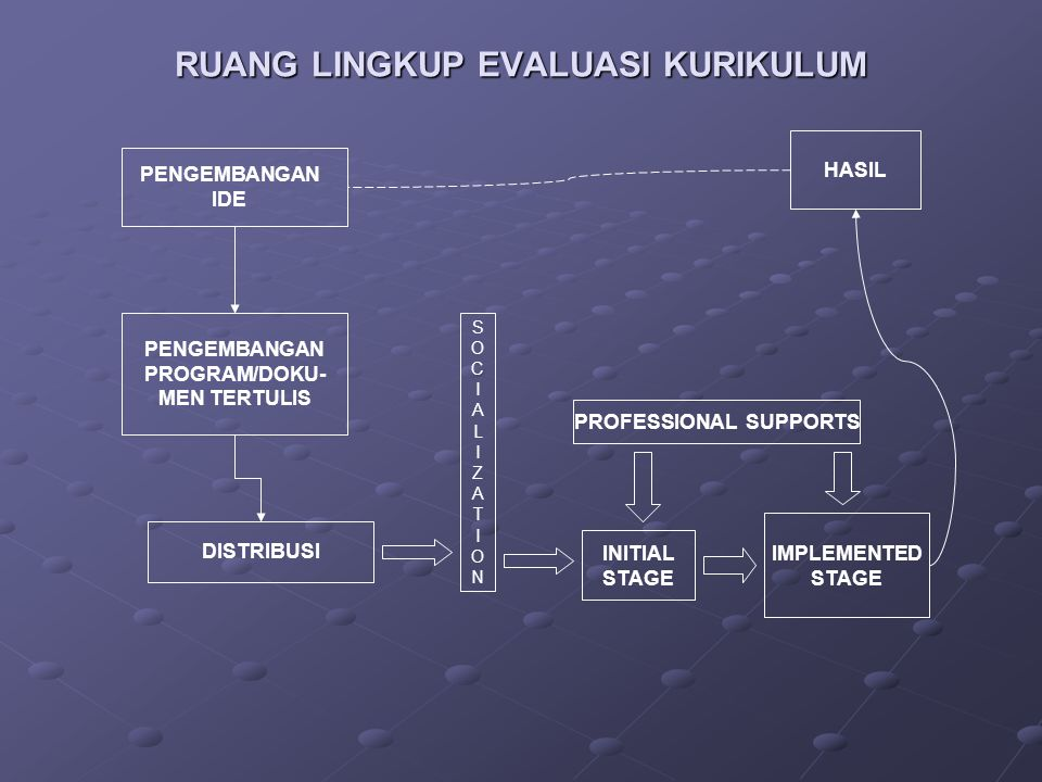 RUANG LINGKUP EVALUASI KURIKULUM PENGEMBANGAN PROGRAM/DOKU- MEN TERTULIS SOCIALIZATIONSOCIALIZATION INITIAL STAGE IMPLEMENTED STAGE PROFESSIONAL SUPPO