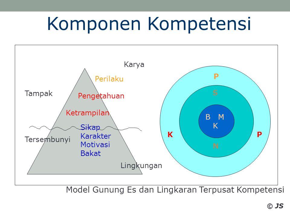 Tampak Tersembunyi Ketrampilan Pengetahuan Sikap Karakter Motivasi Bakat B M K S N KP Model Gunung Es dan Lingkaran Terpusat Kompetensi Karya Lingkung