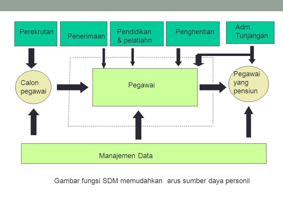 Perekrutan Penerimaan Pendidikan & pelatiahn Penghentian Adm Tunjangan Calon pegawai Manajemen Data Pegawai Pegawai yang pensiun Gambar fungsi SDM mem