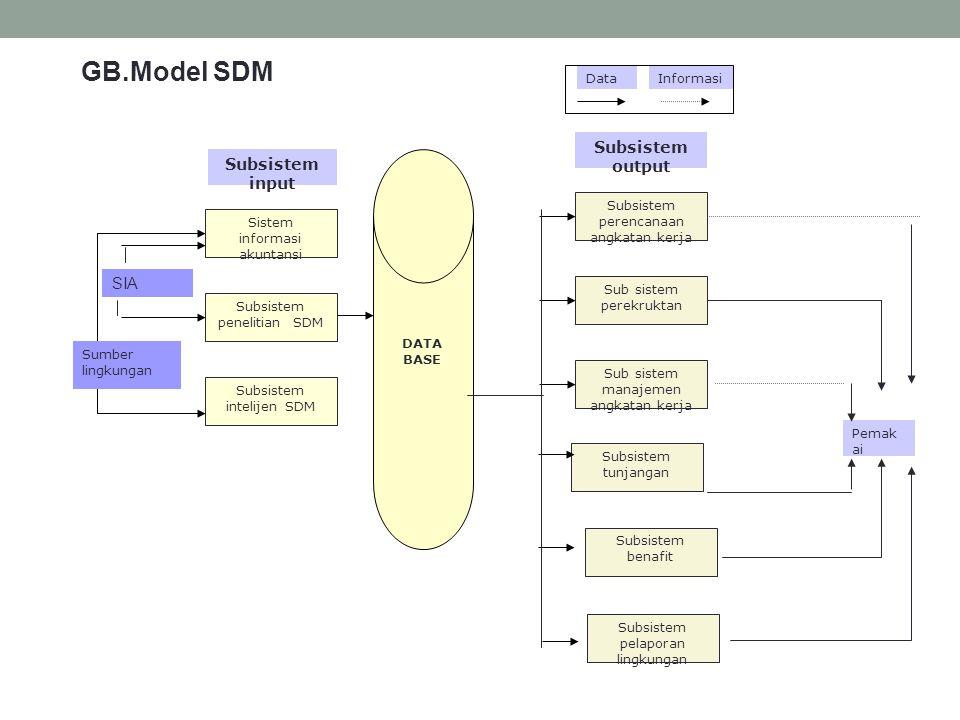 DATA BASE Sistem informasi akuntansi Subsistem penelitian SDM Subsistem intelijen SDM Sub sistem manajemen angkatan kerja Sub sistem perekruktan Subsi