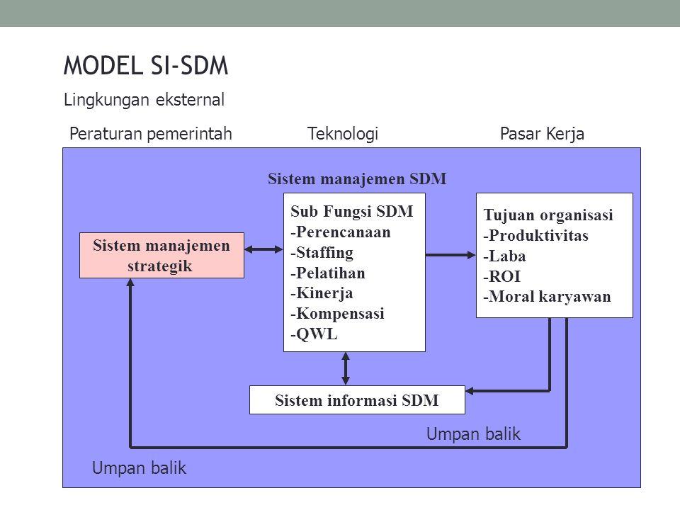 MODEL SI-SDM Lingkungan eksternal TeknologiPasar KerjaPeraturan pemerintah Sistem manajemen strategik Umpan balik Sistem manajemen SDM Sub Fungsi SDM