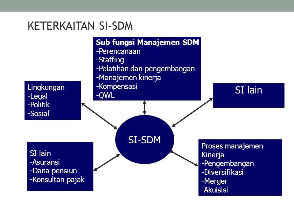 KETERKAITAN SI-SDM SI-SDM Sub fungsi Manajemen SDM -Perencanaan -Staffing -Pelatihan dan pengembangan -Manajemen kinerja -Kompensasi -QWL SI lain Pros