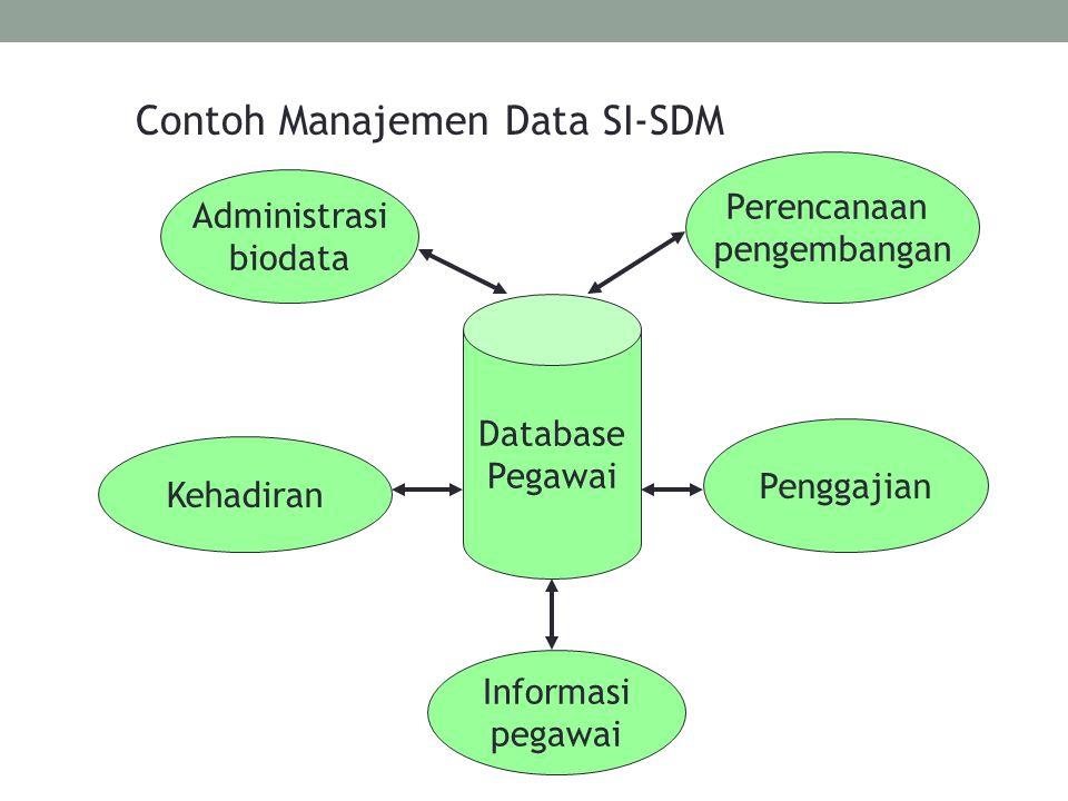 Database Pegawai Administrasi biodata Perencanaan pengembangan Penggajian Informasi pegawai Kehadiran Contoh Manajemen Data SI-SDM