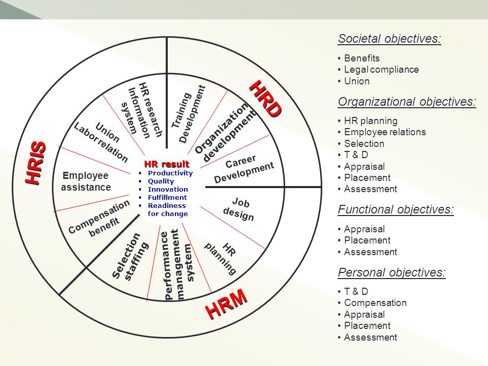 Definisi MSDM Serangkaian keputusan untuk mengelola hubungan ketenagakerjaan (calon pegawai, pegawai & pensiunan) secara optimal mulai dari rekruitmen, seleksi, penempatan, pemeliharaan (kompensasi &kesejahteraan) dan pengembangan, (karir, pendidikan & pelatihan ) serta terminasi, untuk mencapai tujuan organisasi (memelihara dan meningkatkan performansi).