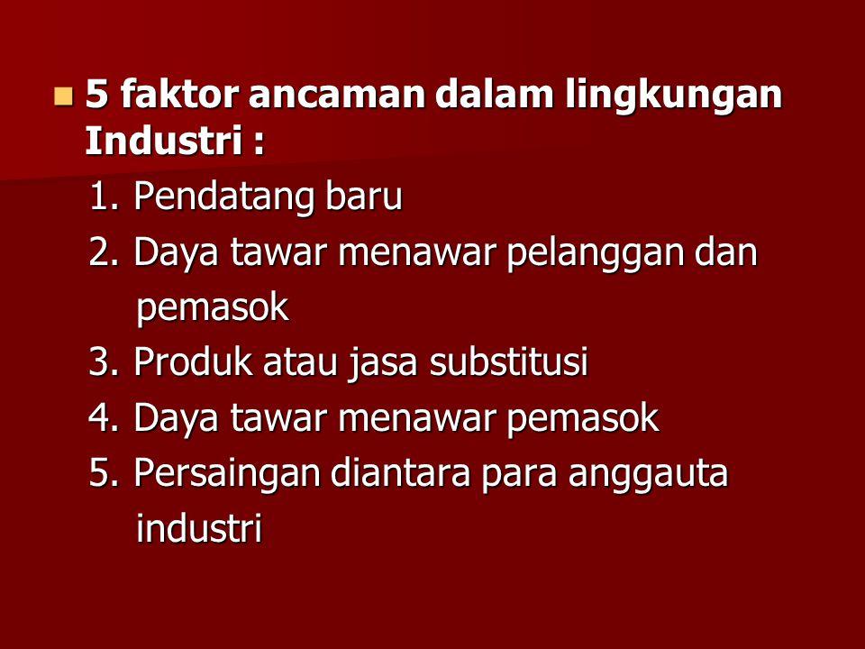 5 faktor ancaman dalam lingkungan Industri : 5 faktor ancaman dalam lingkungan Industri : 1. Pendatang baru 1. Pendatang baru 2. Daya tawar menawar pe