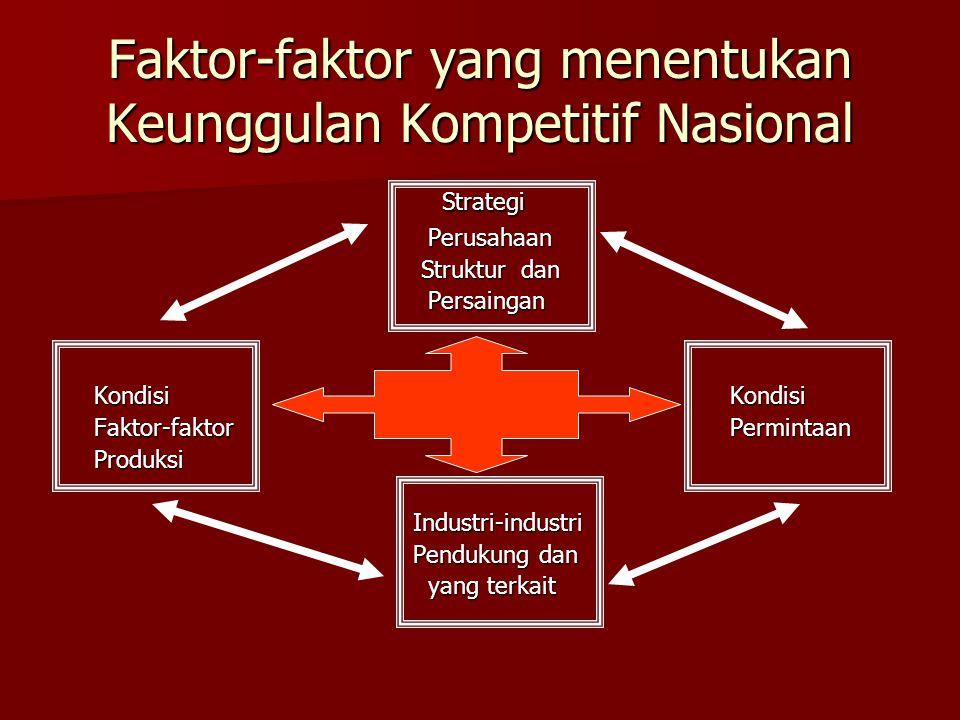 Faktor-faktor yang menentukan Keunggulan Kompetitif Nasional Strategi Perusahaan Perusahaan Struktur dan Struktur dan Persaingan Persaingan KondisiKondisi Faktor-faktorPermintaan Produksi Industri-industri Industri-industri Pendukung dan Pendukung dan yang terkait yang terkait