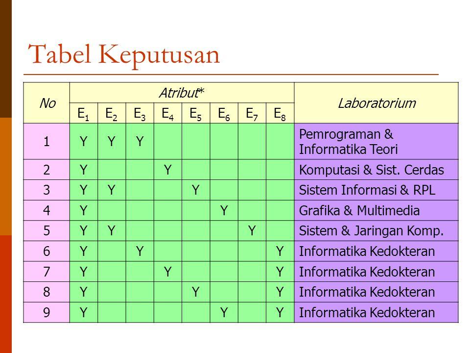 Tabel Keputusan No Atribut* Laboratorium E1E1 E2E2 E3E3 E4E4 E5E5 E6E6 E7E7 E8E8 1YYY Pemrograman & Informatika Teori 2YYKomputasi & Sist. Cerdas 3YYY