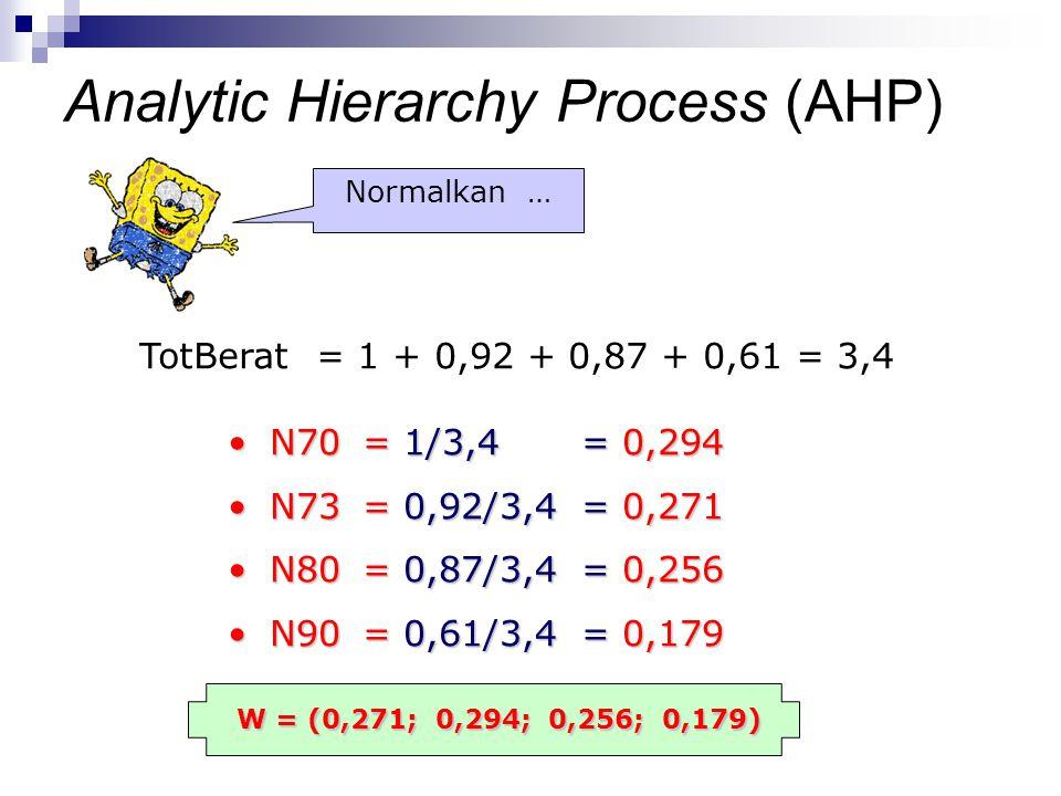 TotBerat = 1 + 0,92 + 0,87 + 0,61 = 3,4 N70 = 1/3,4 = 0,294N70 = 1/3,4 = 0,294 N73 = 0,92/3,4 = 0,271N73 = 0,92/3,4 = 0,271 N80 = 0,87/3,4 = 0,256N80