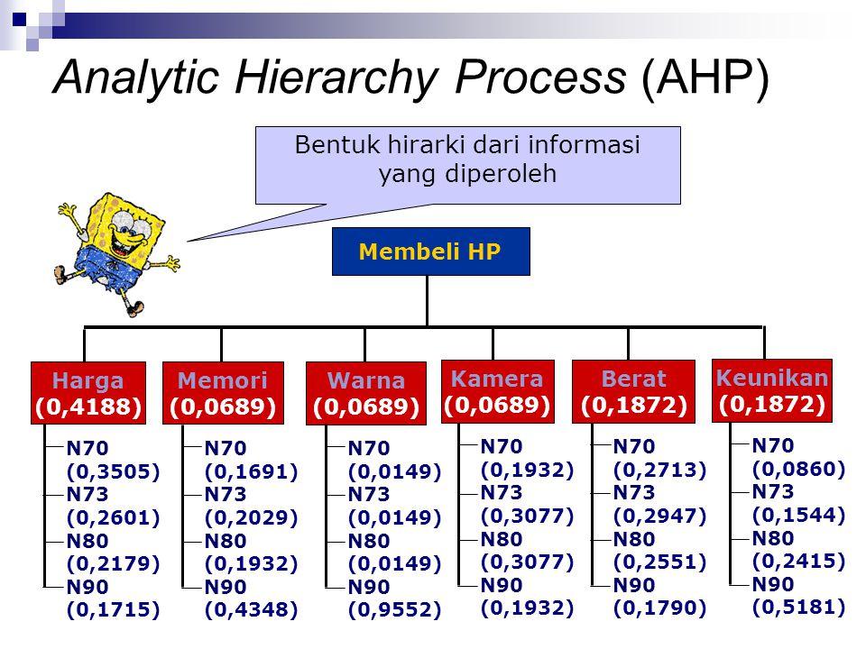 Bentuk hirarki dari informasi yang diperoleh Membeli HP Harga (0,4188) Memori (0,0689) Warna (0,0689) Kamera (0,0689) Berat (0,1872) Keunikan (0,1872)