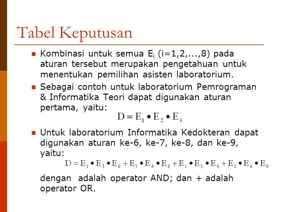 Tabel Keputusan Kombinasi untuk semua E i (i=1,2,...,8) pada aturan tersebut merupakan pengetahuan untuk menentukan pemilihan asisten laboratorium. Se