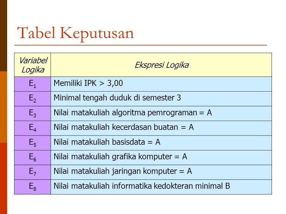 Tabel Keputusan Variabel Logika Ekspresi Logika E1E1 Memiliki IPK > 3,00 E2E2 Minimal tengah duduk di semester 3 E3E3 Nilai matakuliah algoritma pemro