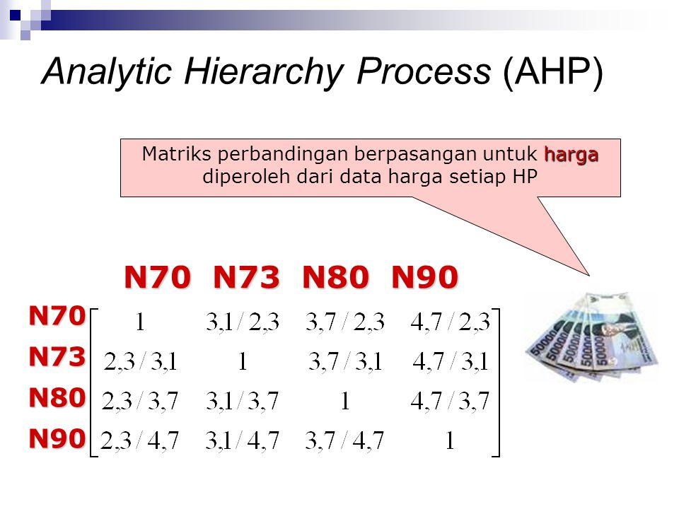 harga Matriks perbandingan berpasangan untuk harga diperoleh dari data harga setiap HP N70 N73 N80 N90 N70 N73 N80 N90 N70N73N80N90 Analytic Hierarchy