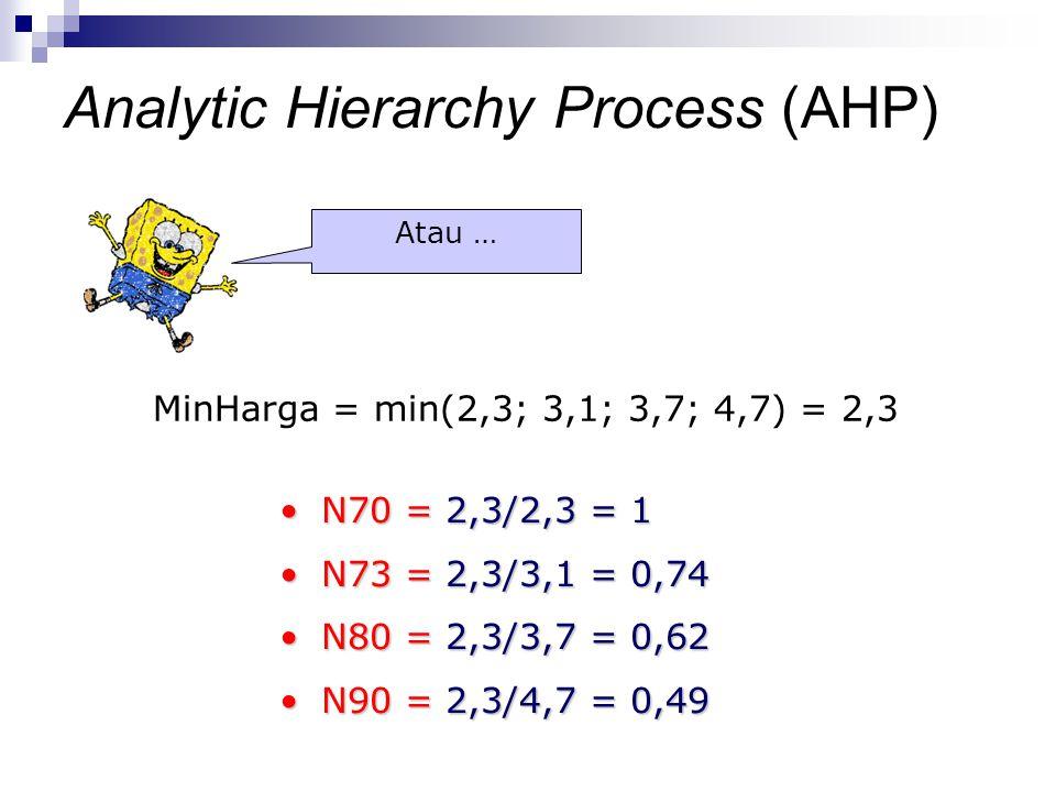 MinHarga = min(2,3; 3,1; 3,7; 4,7) = 2,3 N70 = 2,3/2,3 = 1N70 = 2,3/2,3 = 1 N73 = 2,3/3,1 = 0,74N73 = 2,3/3,1 = 0,74 N80 = 2,3/3,7 = 0,62N80 = 2,3/3,7