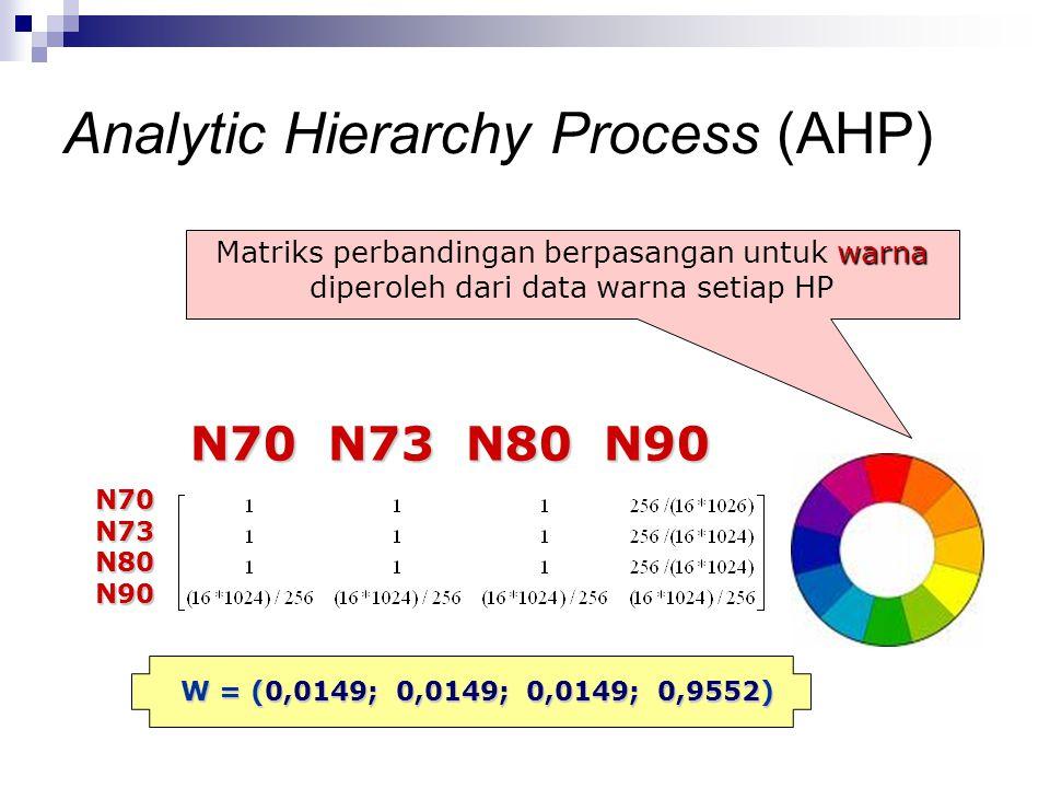 warna Matriks perbandingan berpasangan untuk warna diperoleh dari data warna setiap HP N70 N73 N80 N90 N70 N73 N80 N90 N70N73N80N90 W = (0,0149; 0,014