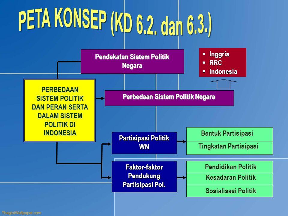 Pendekatan Sistem Politik Negara Perbedaan Sistem Politik Negara  Inggris  RRC  Indonesia Partisipasi Politik WN Faktor-faktor Pendukung Partisipas